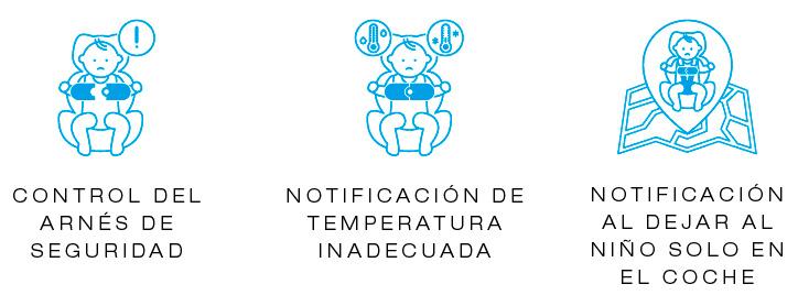 Control de arnés temperatura y ausencia